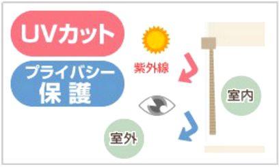 ミラー(UVカット)効果図解
