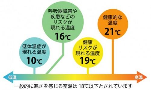 快適な室温イメージ_02