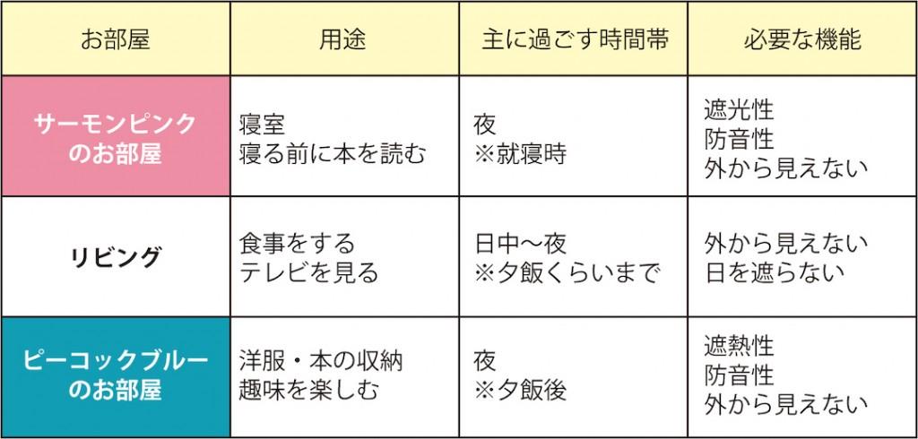 16_各部屋の用途整理